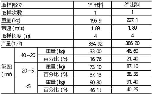 云南冲击式打砂机与传统制砂机的区别
